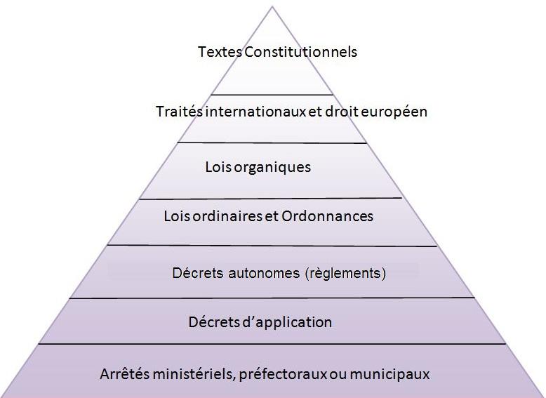 hierarchie-des-normes