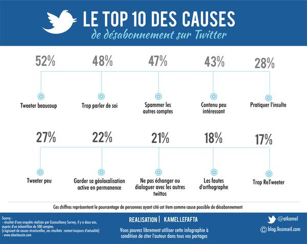 10 raisons de désabonnement twitter